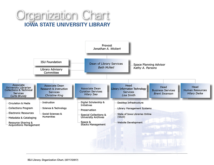 Organization Chart University Library Iowa State University