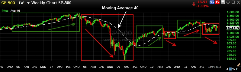 200 Day Moving Average on a Weekly Chart (3 Rules) Liberated Stock