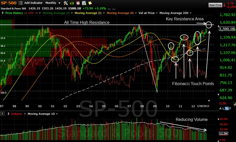 Stock Market Analysis - US Markets near new all time high