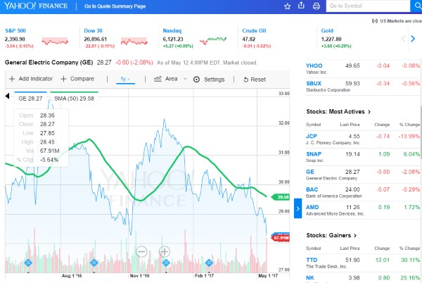 Top 10 Best Free Stock Charting Software Review-2018