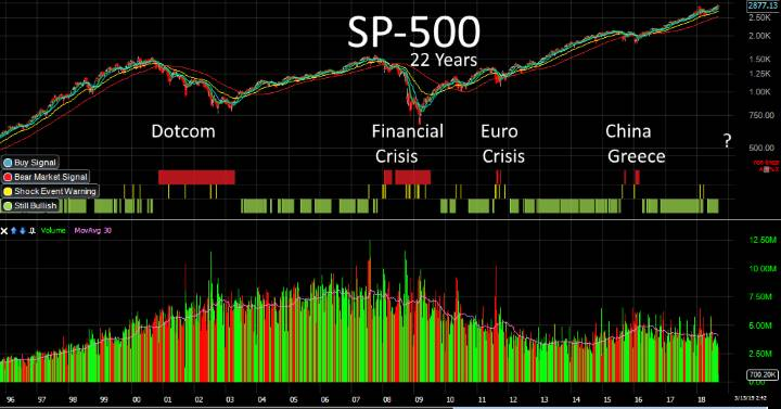 US Stock Market Today + Calendar + Professional Analysis Liberated