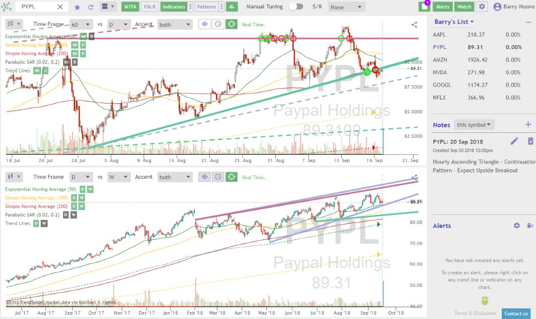 TrendSpider Review - Automated Stock Chart Analysis