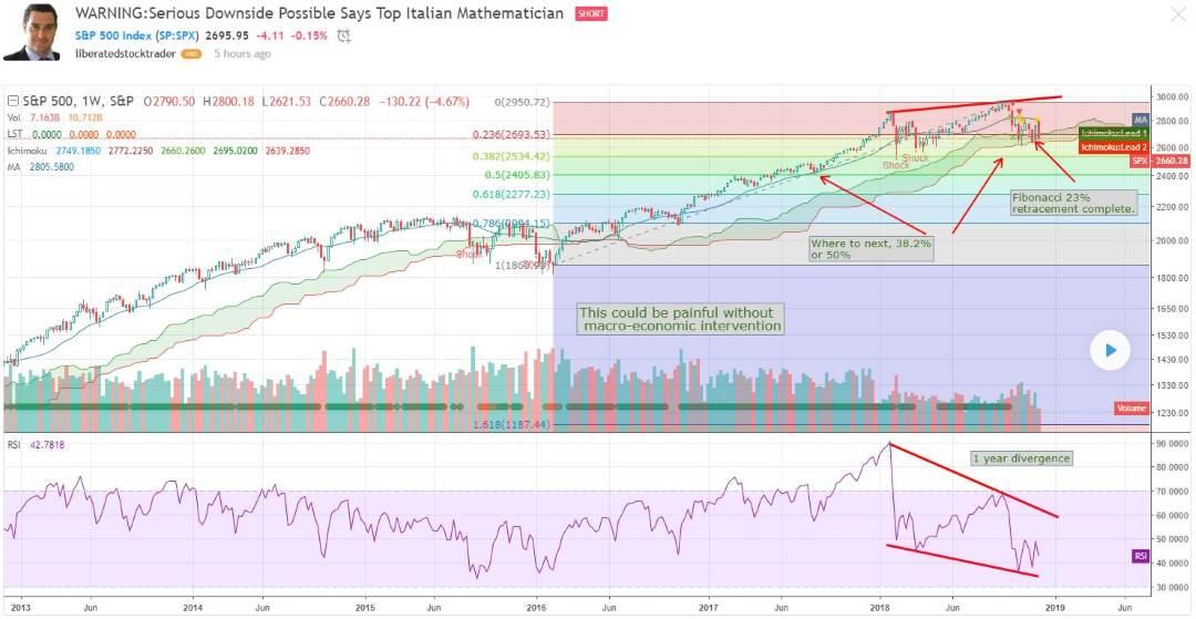 US Stock Market Today + Calendar + Professional Analysis Liberated