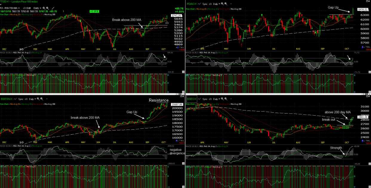 Stock Market Analysis - Europe Asia Market Outlook