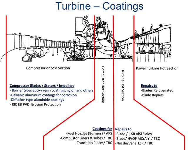 Liburdi - Protective Coatings for Turbine Engine Components