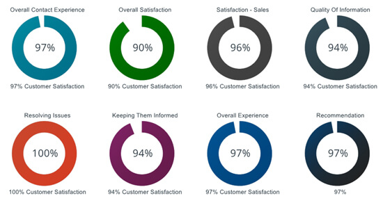 2017 Customer Satisfaction Survey - Licence Bureau