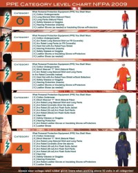 2009 NFPA 70E PPE Category Level Chart