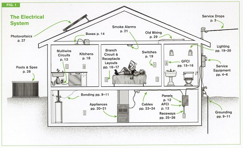 House Wiring Standards Index listing of wiring diagrams