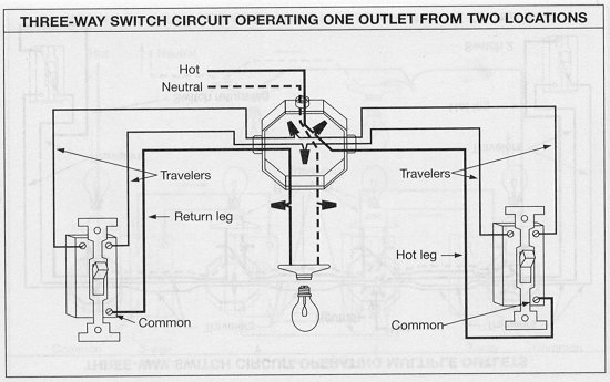 three way switch materials