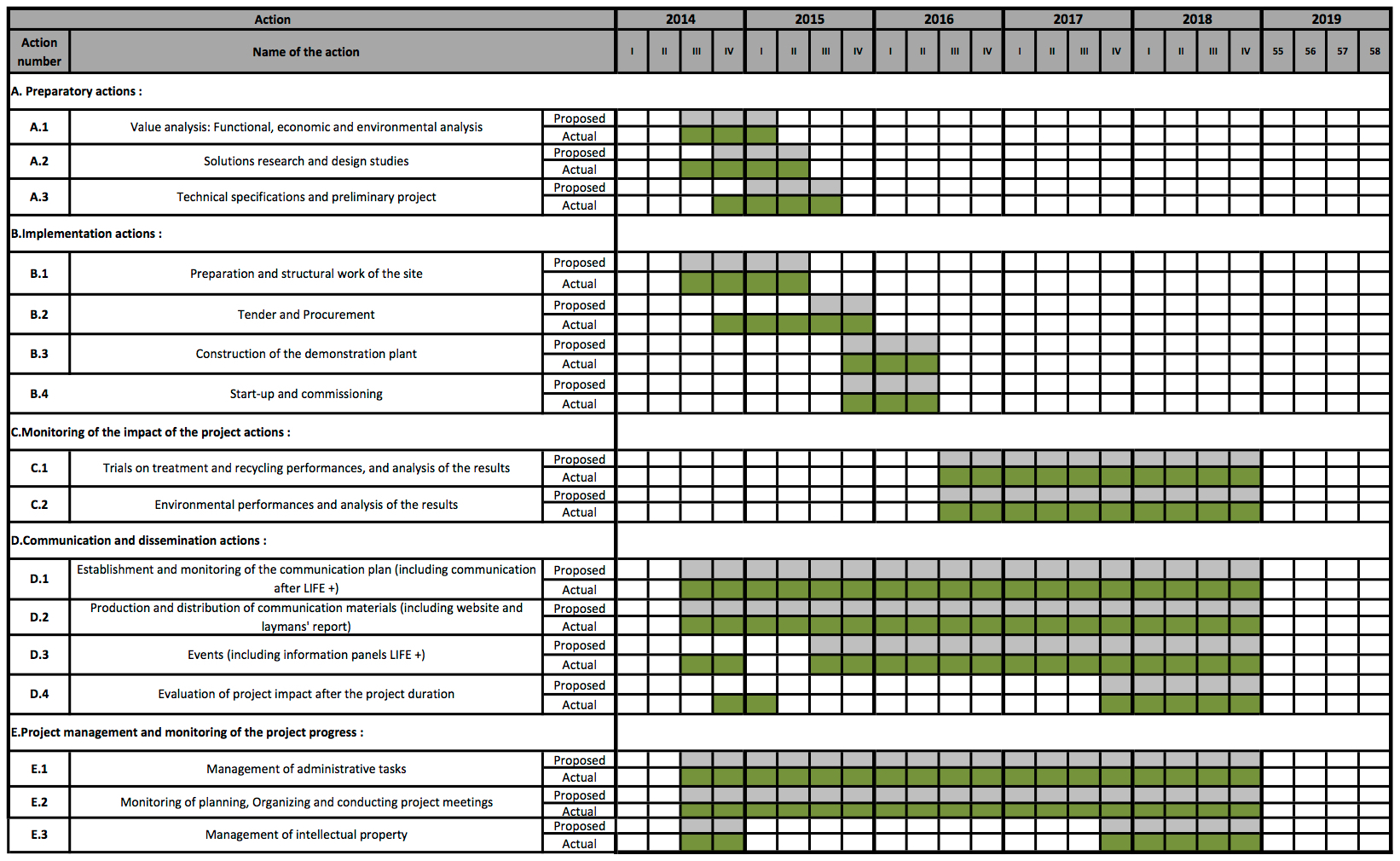 Work Schedule Life Project Biosol Water Recycling