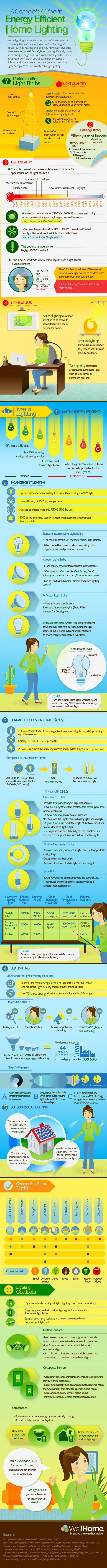 A Complete Guide to Energy Efficient Home Lighting