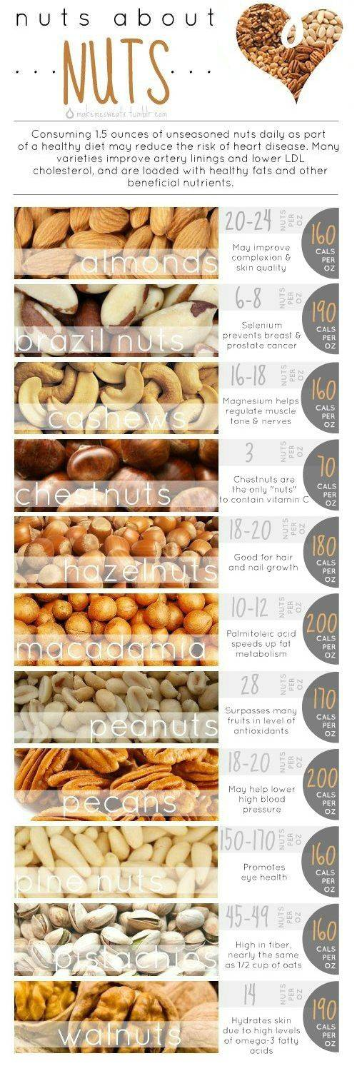Nuts for Your Health