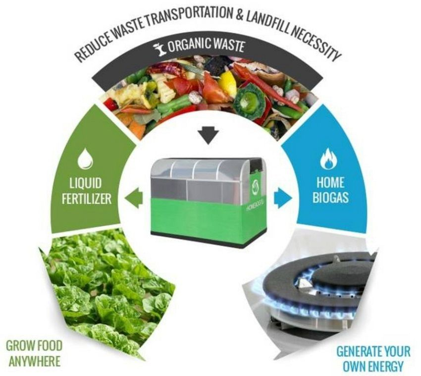 Biogas System Convert Organic Waste into Clean Energy