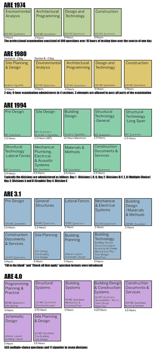 Architectural Registration Exam over the years