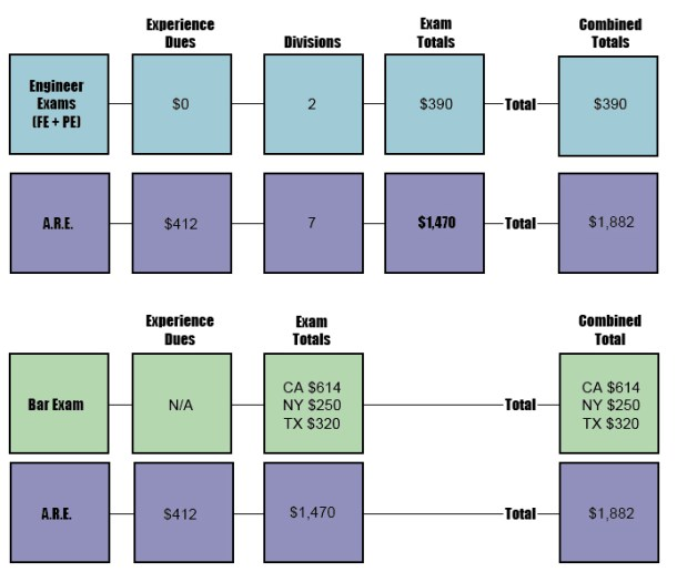 Costs to become an architect compared to engineers and lawyers