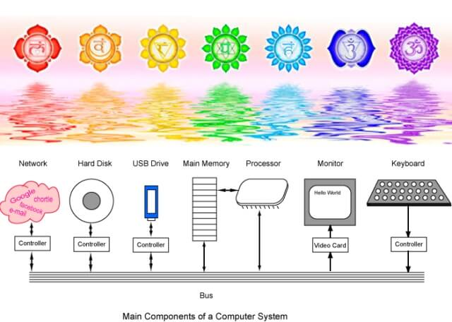 seven chakra system
