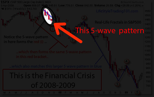 With waves forex trading fractals