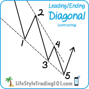 Contracting-Diagonal_L_Line-Charts