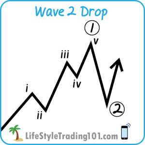Elliott Wave 2 Drop