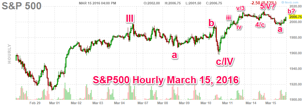 031516-sp500-hourly