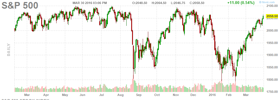 033016-sp500-daily