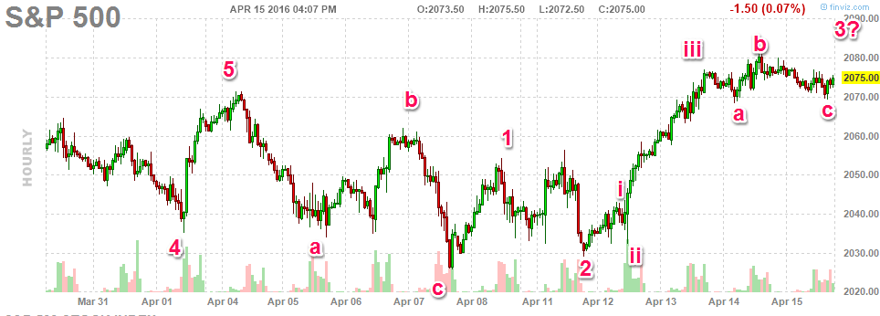 041516-sp500-hourly