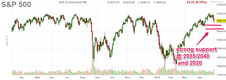 050116-sp500-daily