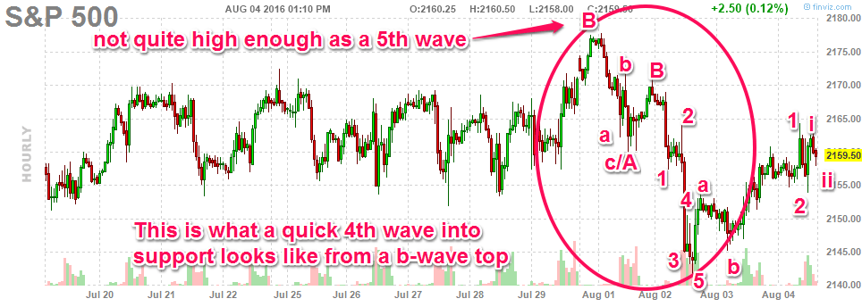 080416-sp500-hourly-quick-4thwave-with-markings