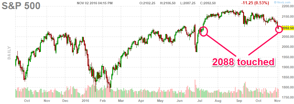 110216-sp500-daily