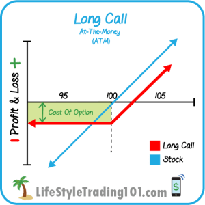 At the money Call Option Diagram