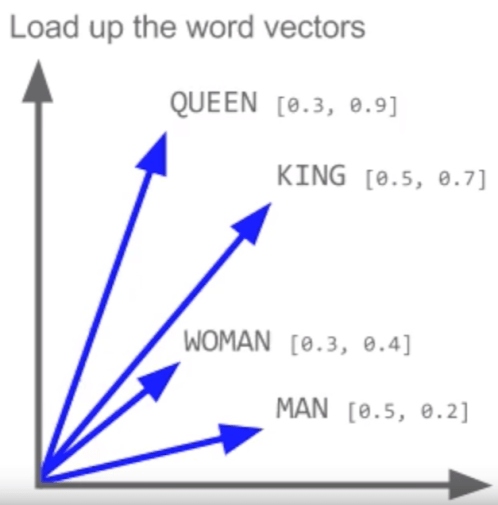 word2-vec-king-queen