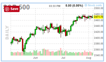080417-sp500-daily