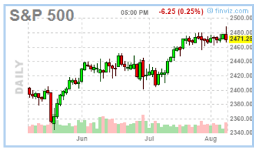 080817-sp500-daily