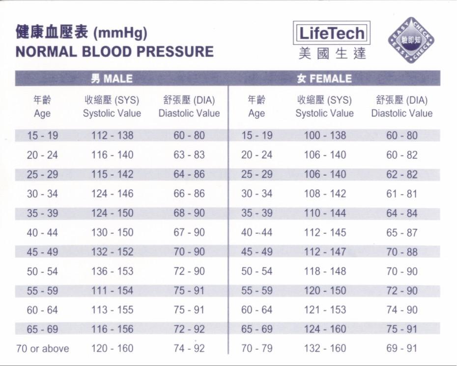 Health is wealth:自行檢視個人健康-靜態心跳-血壓正常數據 | 群體抗癌健身養生-郭林氣功
