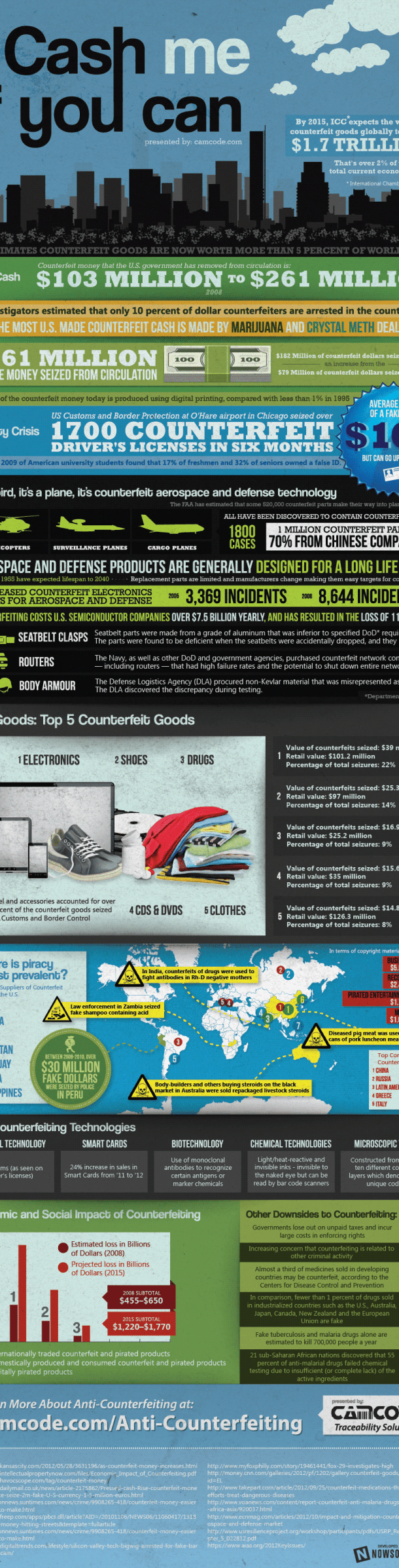counterfeiting-infographic