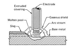 lincoln stick welder
