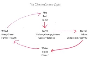5 element creative cycle