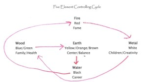 5 element controlling cycle