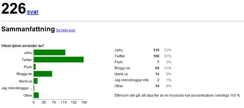 mikrobloggar_stats