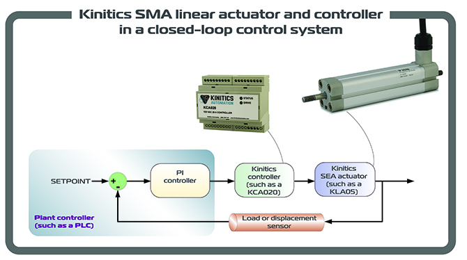 Linear Actuator Controller Wiring Diagram - Wiring Diagram  Schematics