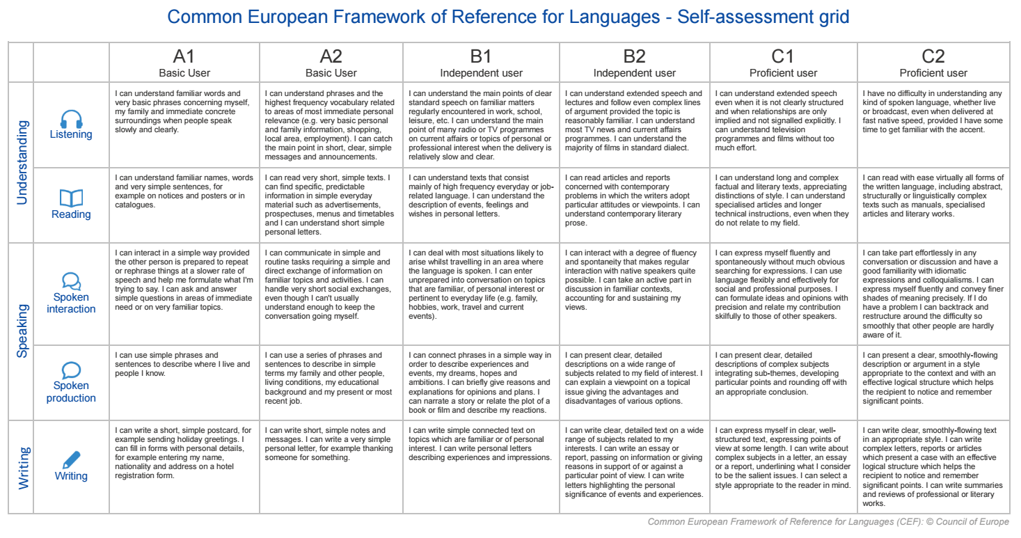 language levels cv europass