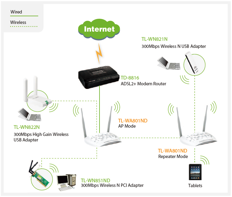 802 11g wireless network diagram