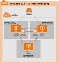 Install Lamp On Amazon Ec2. Install Lamp On Amazon Ec2 ...