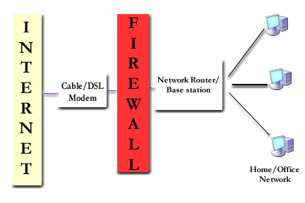 Linux Security for Beginners - What exactly is a Firewall?