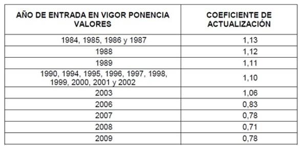 COEFICIENTES-ACTUALIZACION-2015