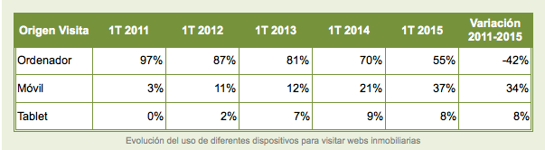 Evolución del uso de diferentes dispositivos en webs inmobiliarias
