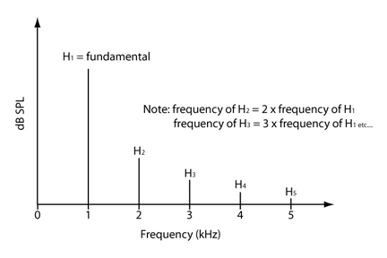 Harmonic Distortion Measurement The effects of sampling rate and