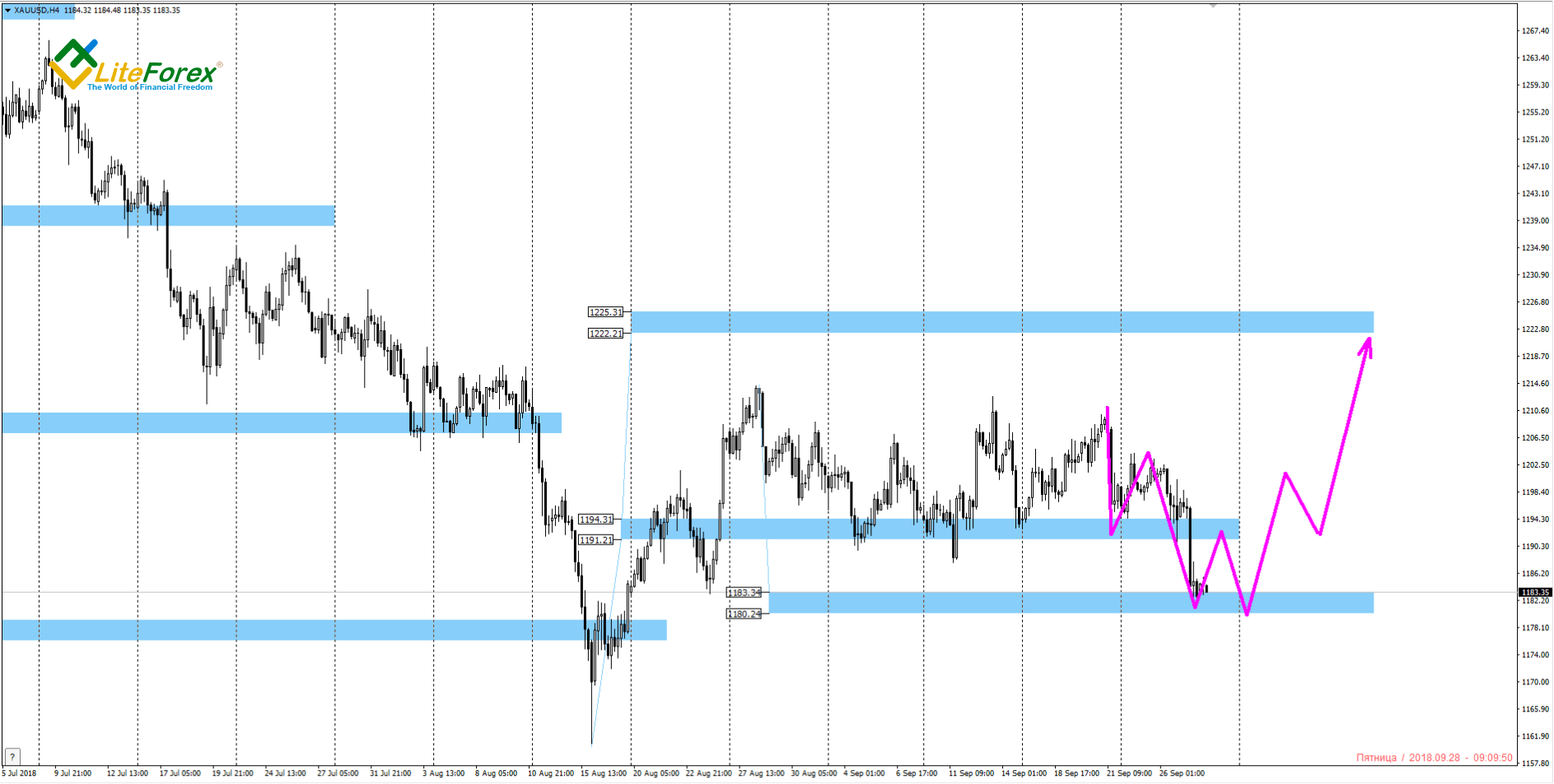 Analysis For Oil Gold And Silver For 28092018