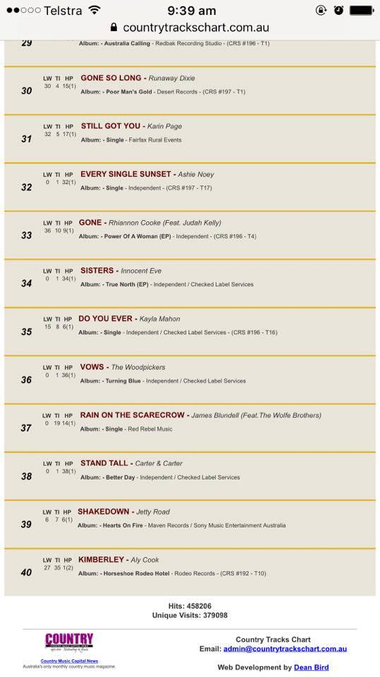 Every Single Sunset\u201c from Ashie Noey is #32 on the Country Tracks