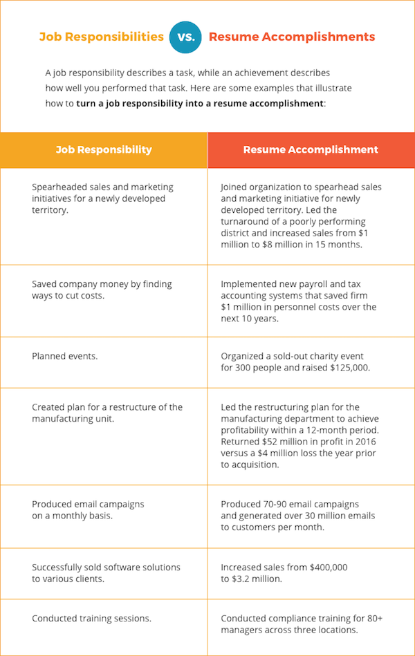 Resume Accomplishments vs Responsibilities What\u0027s the Difference